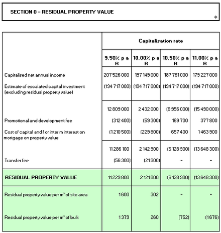 Residual Property Value Reports